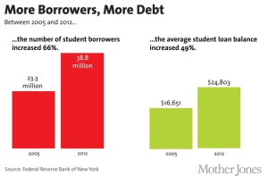 more borrowers and debt copy